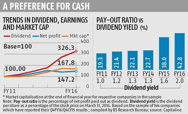 High dividend yield stocks 2017 multibagger stocks for High div stocks